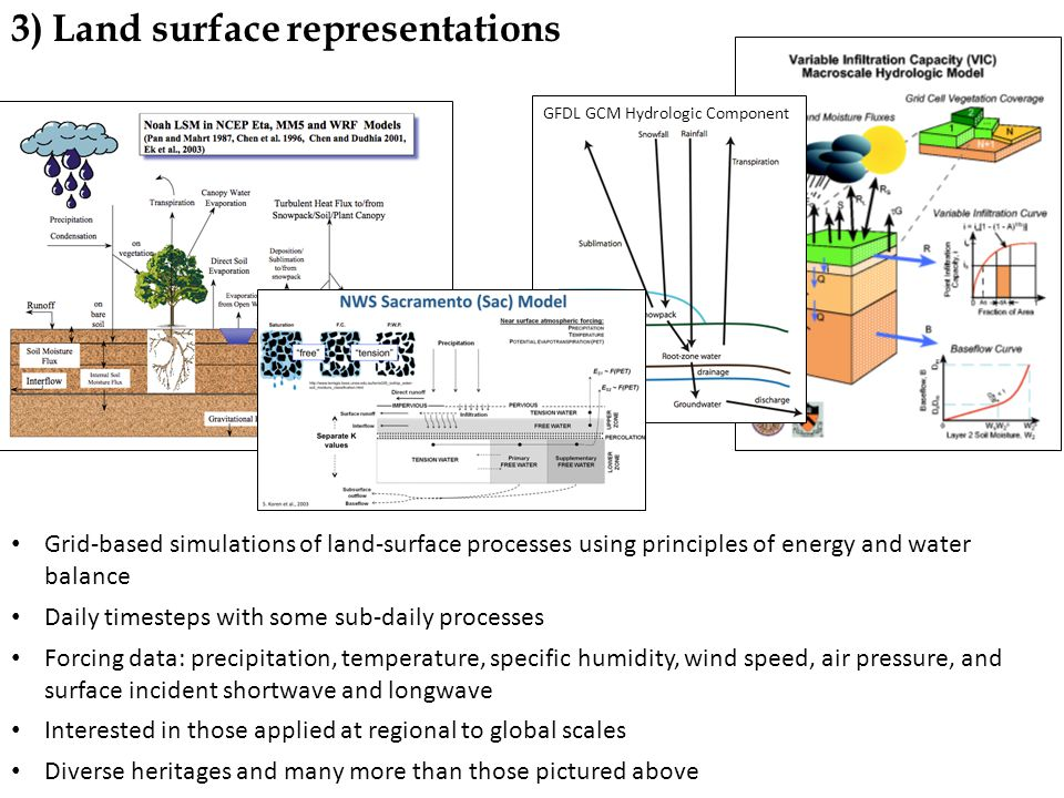 3) Land surface representations Grid-based simulations of land-surface processes using principles of energy and water balance Daily timesteps with some sub-daily processes Forcing data: precipitation, temperature, specific humidity, wind speed, air pressure, and surface incident shortwave and longwave Interested in those applied at regional to global scales Diverse heritages and many more than those pictured above GFDL GCM Hydrologic Component