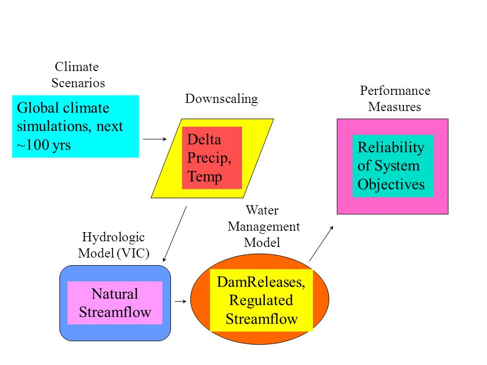 Climate Scenarios Global climate simulations, next ~100 yrs Downscaling Delta Precip, Temp Hydrologic Model (VIC) Natural Streamflow Water Management Model DamReleases, Regulated Streamflow Performance Measures Reliability of System Objectives
