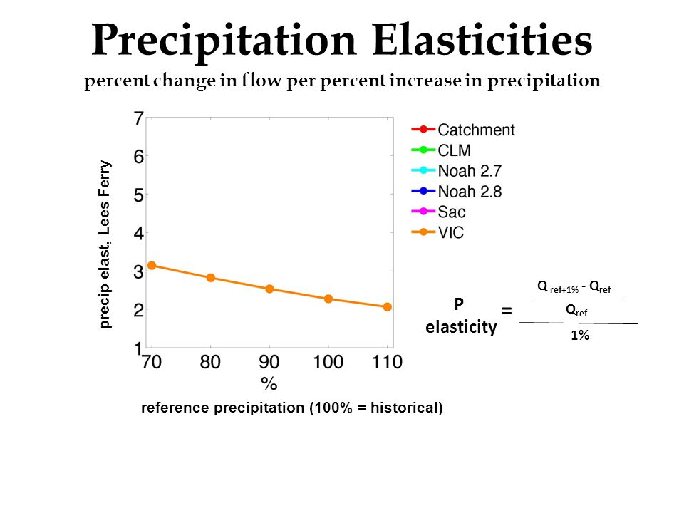 Precipitation Elasticities percent change in flow per percent increase in precipitation P elasticity Q ref+1% - Q ref Q ref 1% = reference precipitation (100% = historical) precip elast, Lees Ferry historic flows at Lees Ferry observed (non-parametric estimator)