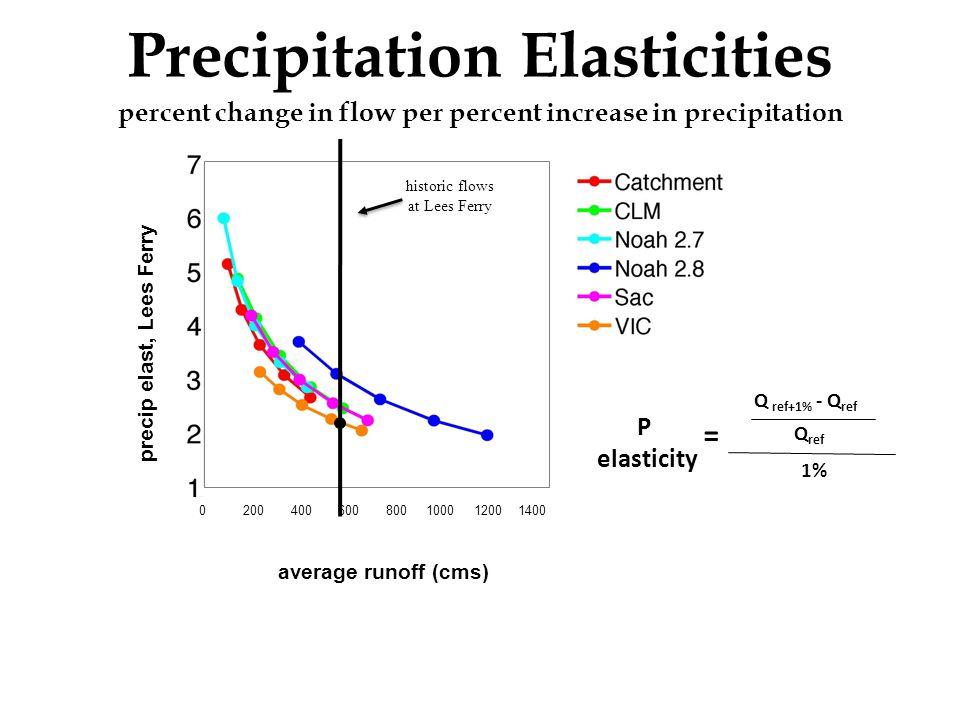 Precipitation Elasticities percent change in flow per percent increase in precipitation P elasticity Q ref+1% - Q ref Q ref 1% = average runoff (cms) 0 200 400 600 800 1000 1200 1400 historic flows at Lees Ferry precip elast, Lees Ferry