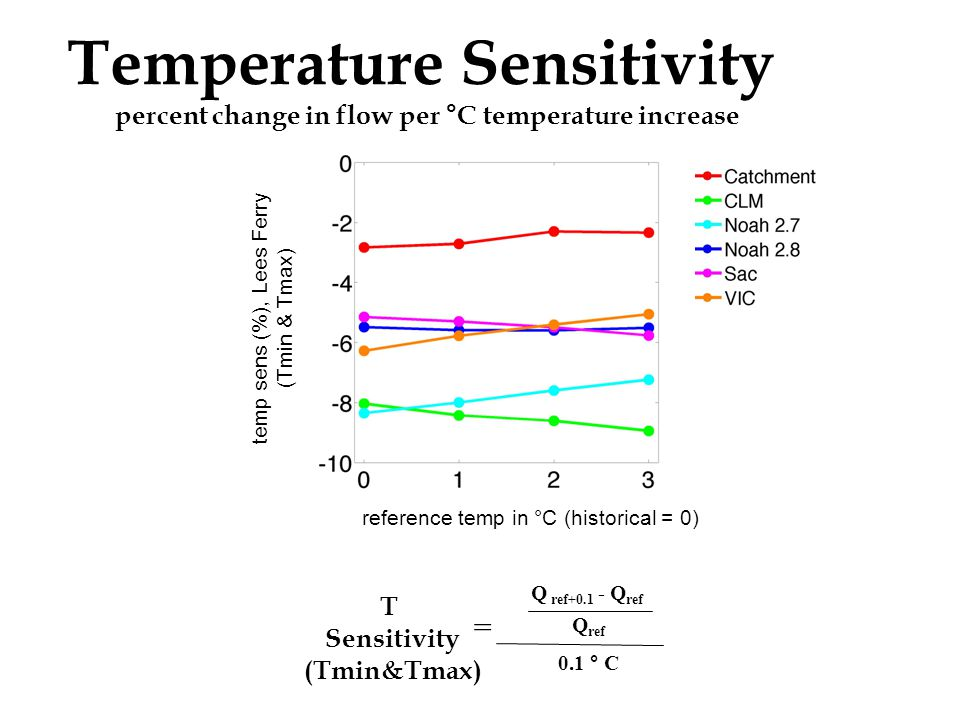 Temperature Sensitivity percent change in flow per °C temperature increase temp sens (%), Lees Ferry (Tmin & Tmax) reference temp in °C (historical = 0) T Sensitivity (Tmin&Tmax) Q ref+0.1 - Q ref Q ref 0.1 ° C =