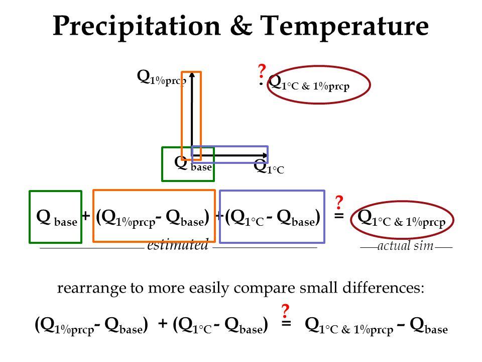 Precipitation & Temperature Q base + (Q 1%prcp - Q base ) +(Q 1°C - Q base ) = Q 1°C & 1%prcp .