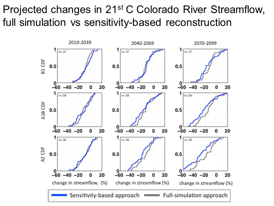 Projected changes in 21 st C Colorado River Streamflow, full simulation vs sensitivity-based reconstruction