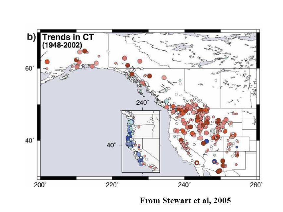 From Stewart et al, 2005