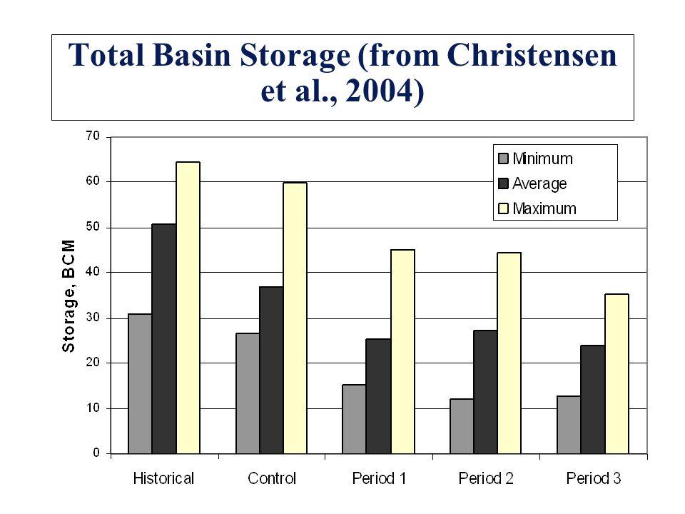 Total Basin Storage (from Christensen et al., 2004)
