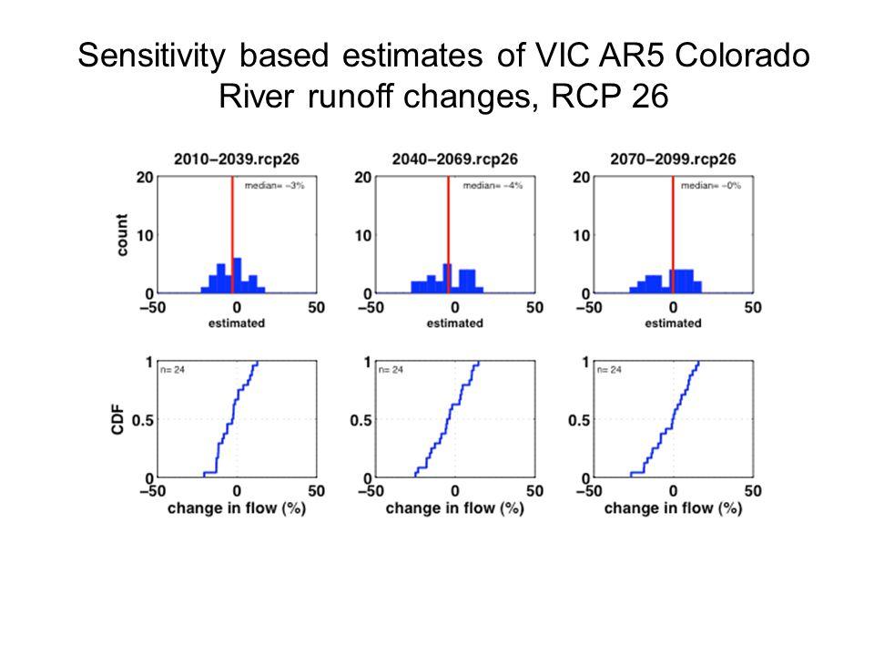 Sensitivity based estimates of VIC AR5 Colorado River runoff changes, RCP 26