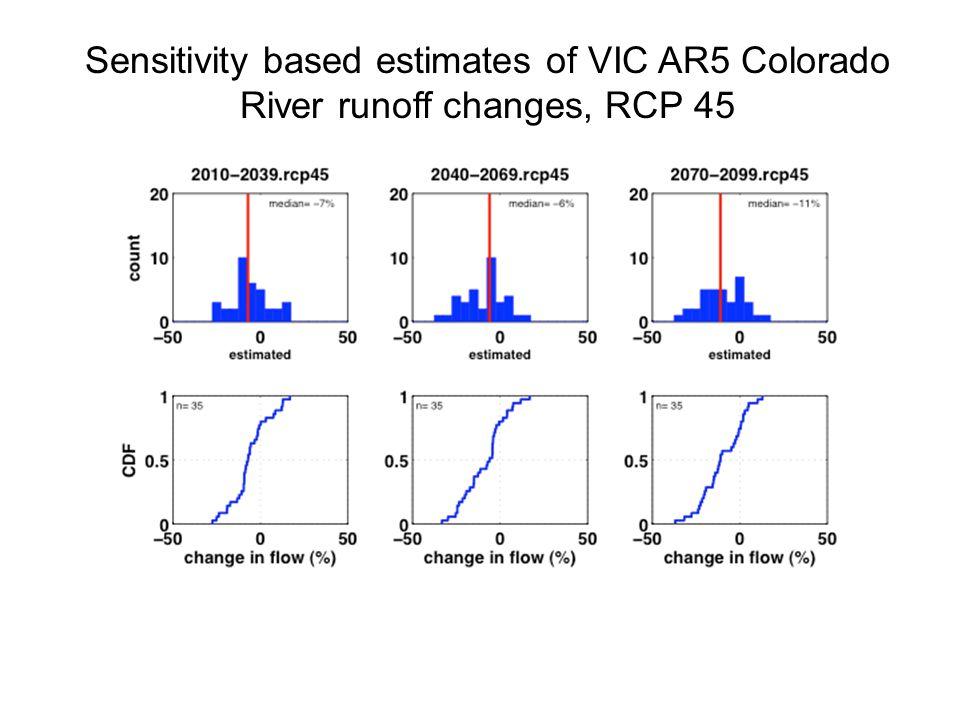Sensitivity based estimates of VIC AR5 Colorado River runoff changes, RCP 45