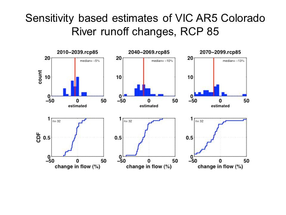 Sensitivity based estimates of VIC AR5 Colorado River runoff changes, RCP 85