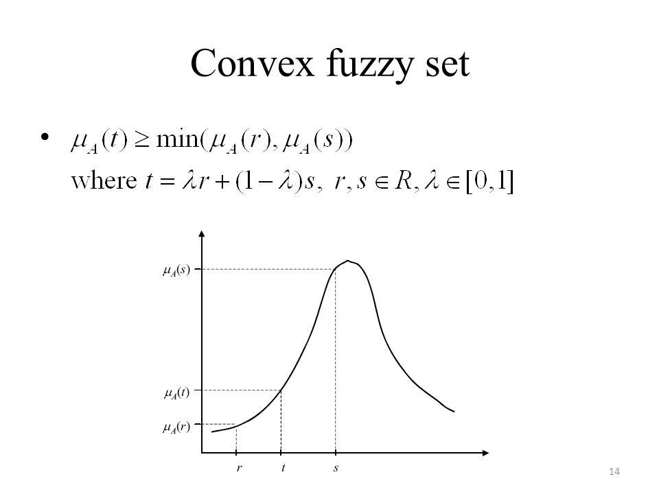 Convex fuzzy set 14