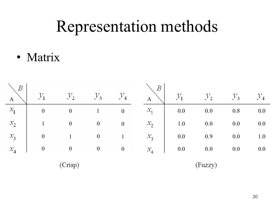 30 Representation methods Matrix (Crisp)(Fuzzy)