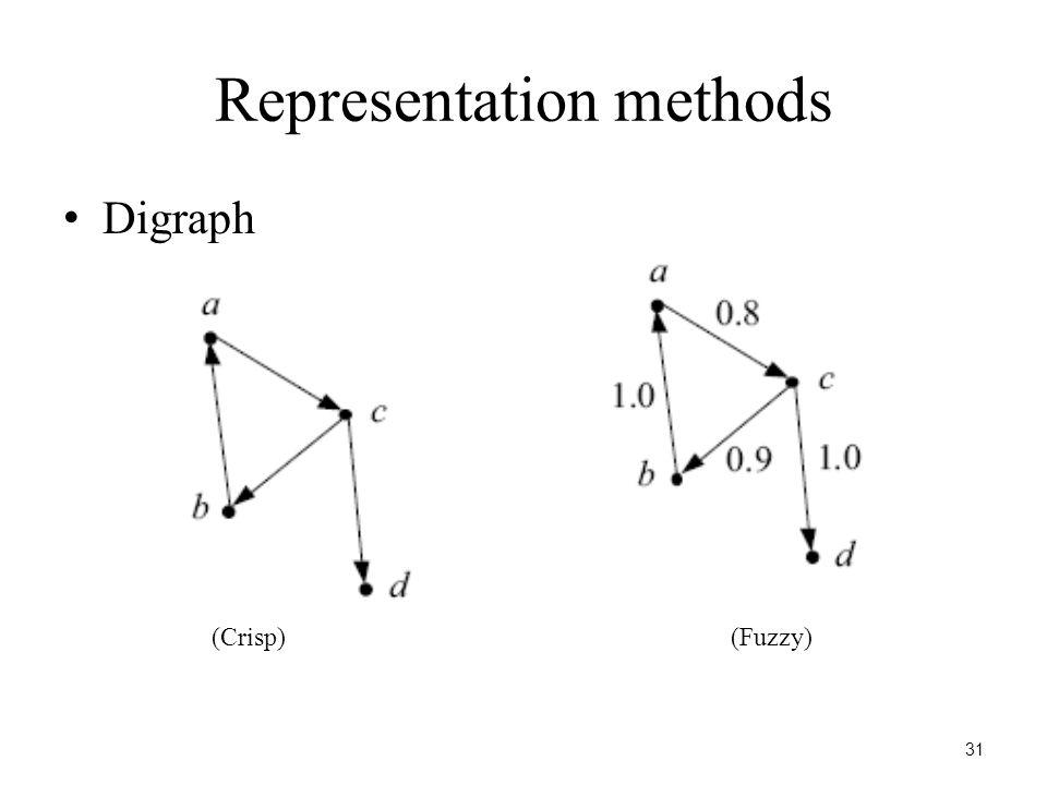 31 Representation methods Digraph (Crisp)(Fuzzy)