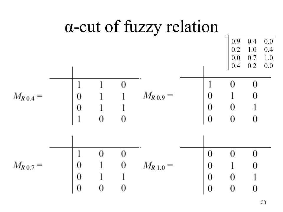 33 α-cut of fuzzy relation