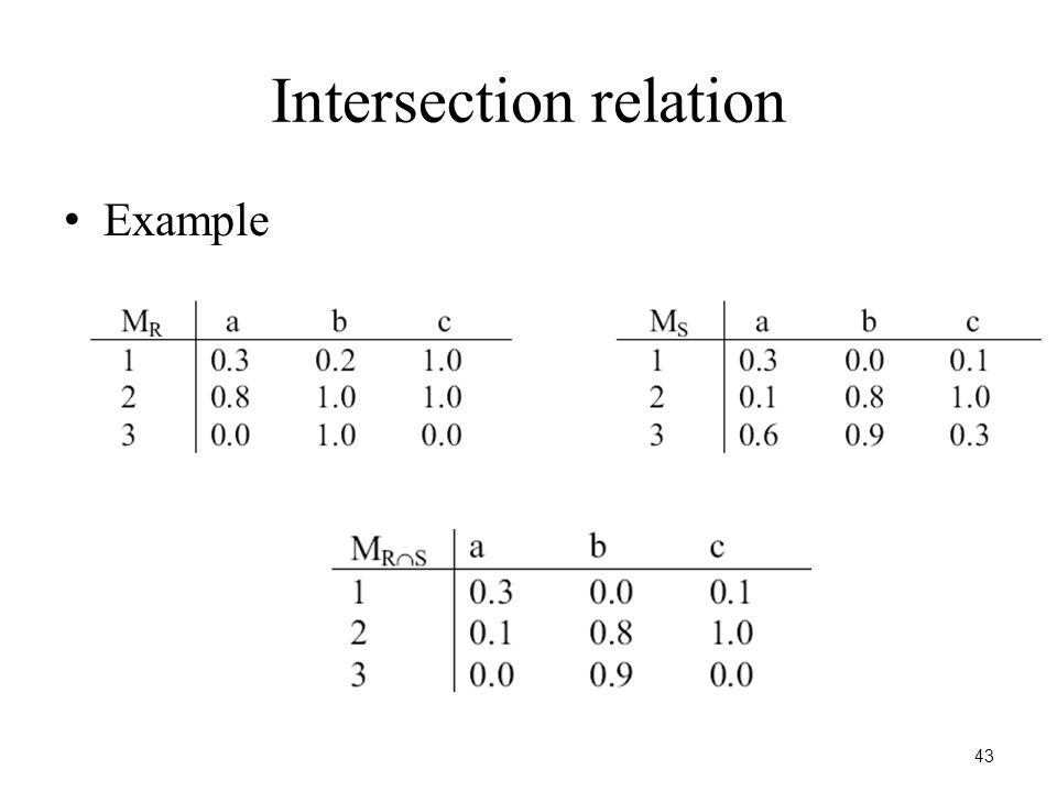 43 Intersection relation Example