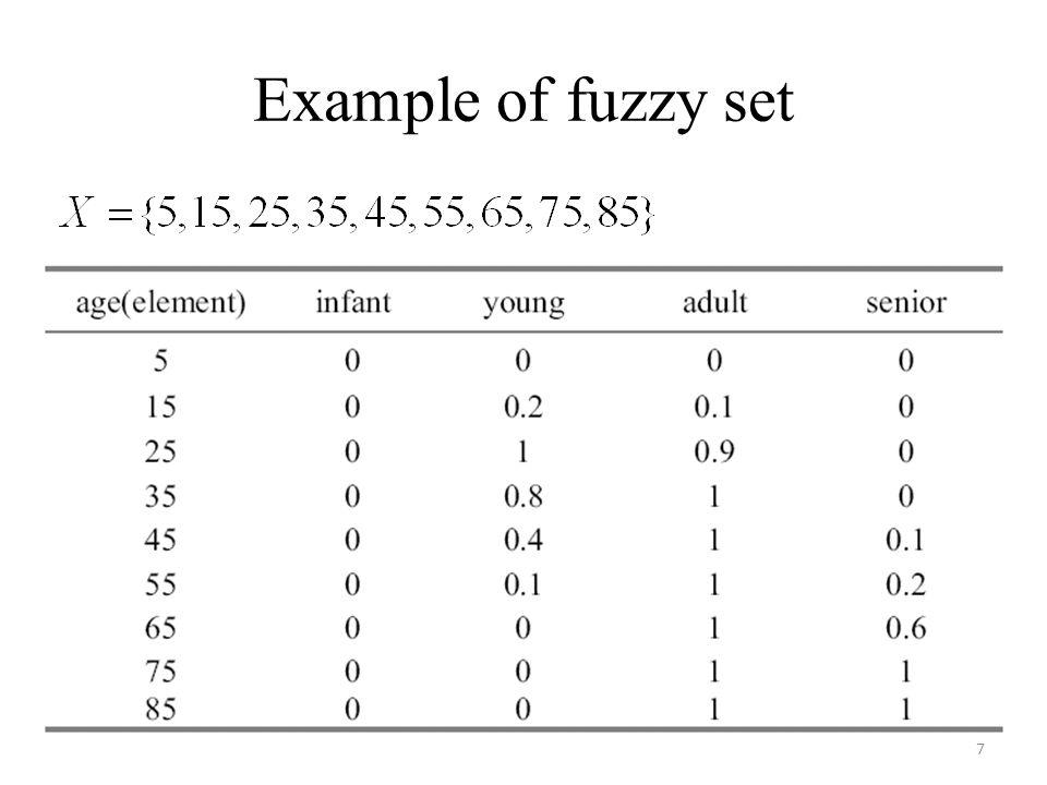 Example of fuzzy set 7