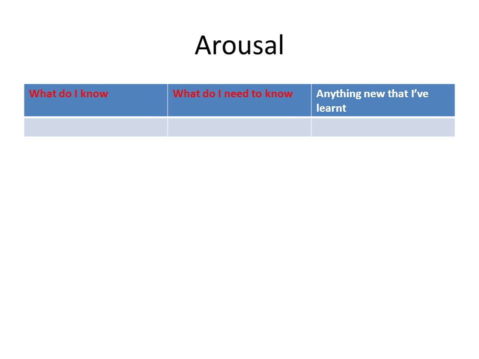 Arousal What do I knowWhat do I need to knowAnything new that I've learnt