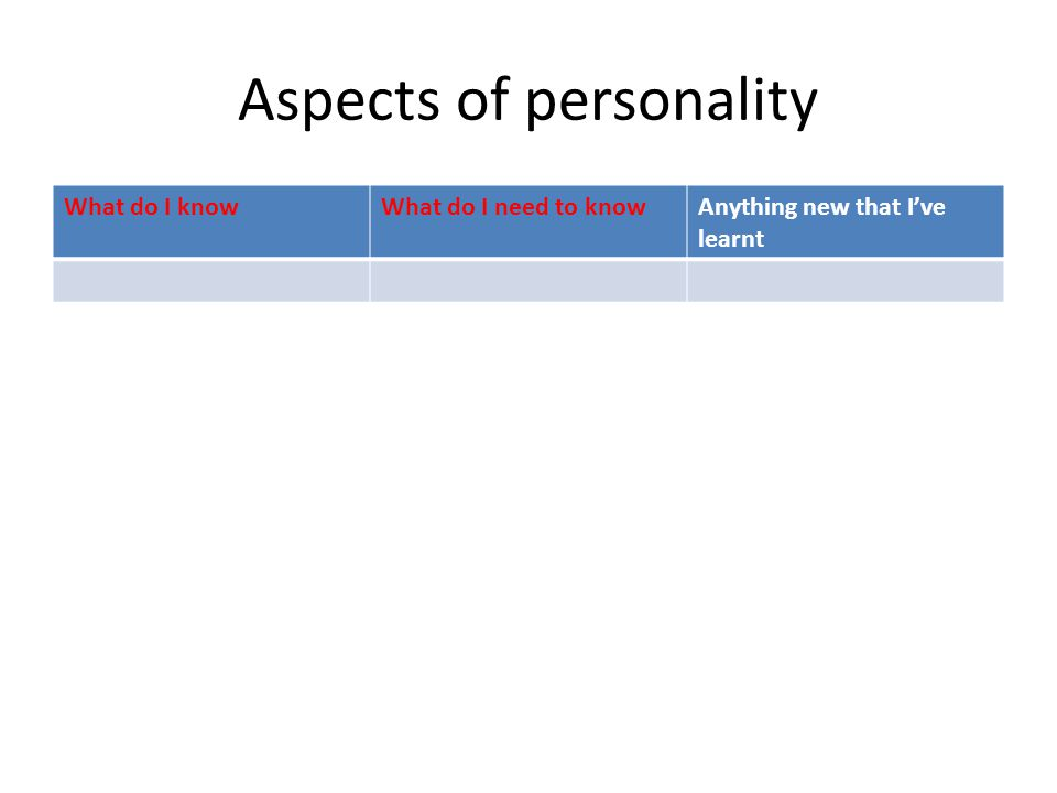 Aspects of personality What do I knowWhat do I need to knowAnything new that I've learnt