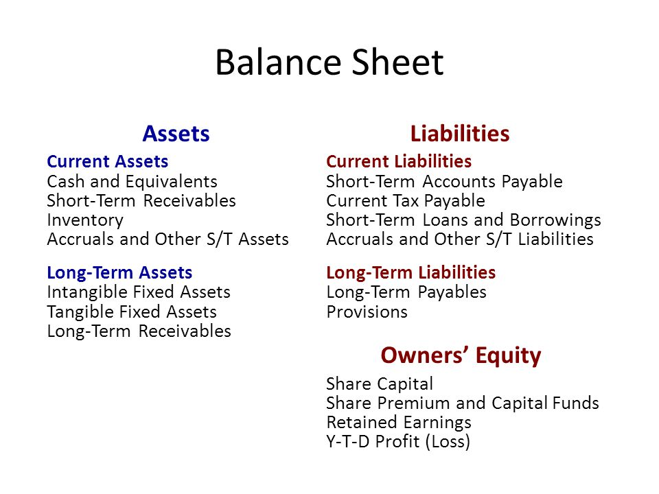 Balance Sheet Assets Liabilities Current AssetsCurrent Liabilities Cash and EquivalentsShort-Term Accounts Payable Short-Term ReceivablesCurrent Tax Payable InventoryShort-Term Loans and Borrowings Accruals and Other S/T AssetsAccruals and Other S/T Liabilities Long-Term AssetsLong-Term Liabilities Intangible Fixed AssetsLong-Term Payables Tangible Fixed AssetsProvisions Long-Term Receivables Owners' Equity Share Capital Share Premium and Capital Funds Retained Earnings Y-T-D Profit (Loss)