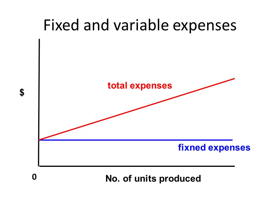 Fixed and variable expenses 0 $ total expenses fixned expenses No. of units produced