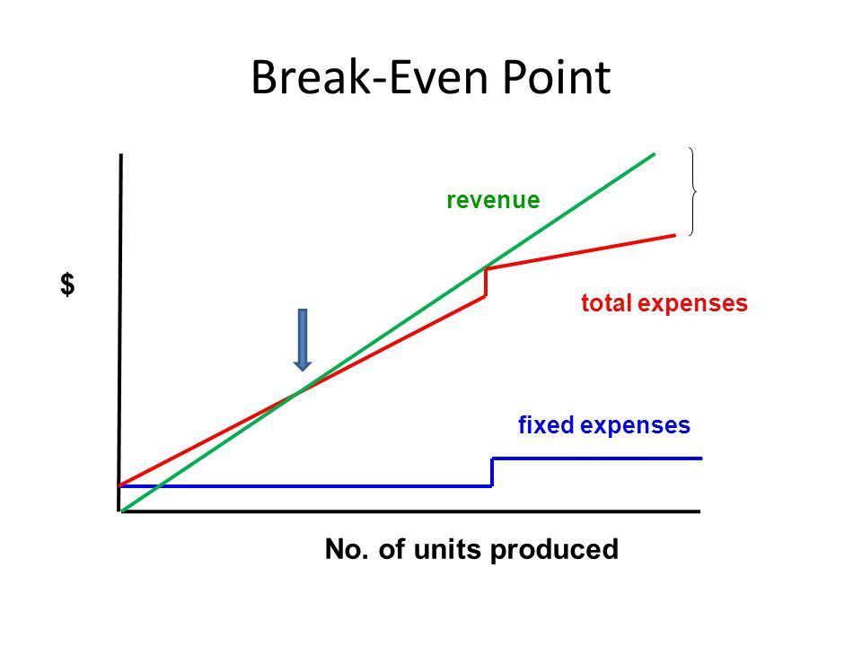 $ Break-Even Point No. of units produced revenue total expenses fixed expenses