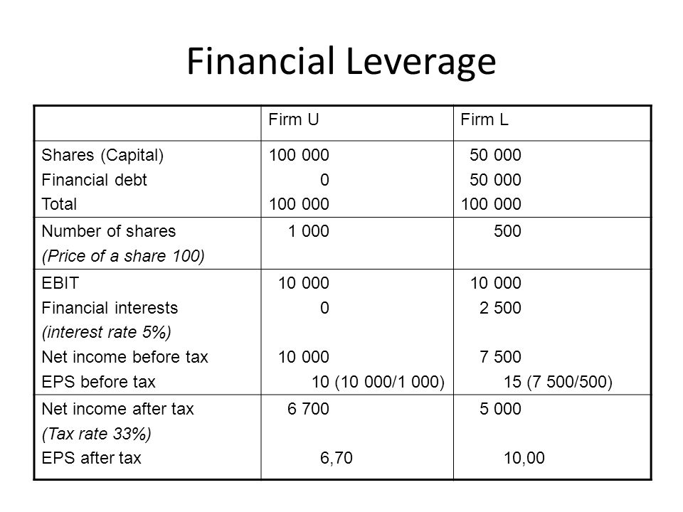 Financial Leverage Firm UFirm L Shares (Capital) Financial debt Total 100 000 0 100 000 50 000 100 000 Number of shares (Price of a share 100) 1 000 500 EBIT Financial interests (interest rate 5%) Net income before tax EPS before tax 10 000 0 10 000 10 (10 000/1 000) 10 000 2 500 7 500 15 (7 500/500) Net income after tax (Tax rate 33%) EPS after tax 6 700 6,70 5 000 10,00