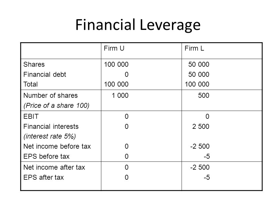 Financial Leverage Firm UFirm L Shares Financial debt Total 100 000 0 100 000 50 000 100 000 Number of shares (Price of a share 100) 1 000 500 EBIT Financial interests (interest rate 5%) Net income before tax EPS before tax 0 2 500 -2 500 -5 Net income after tax EPS after tax 0 -2 500 -5