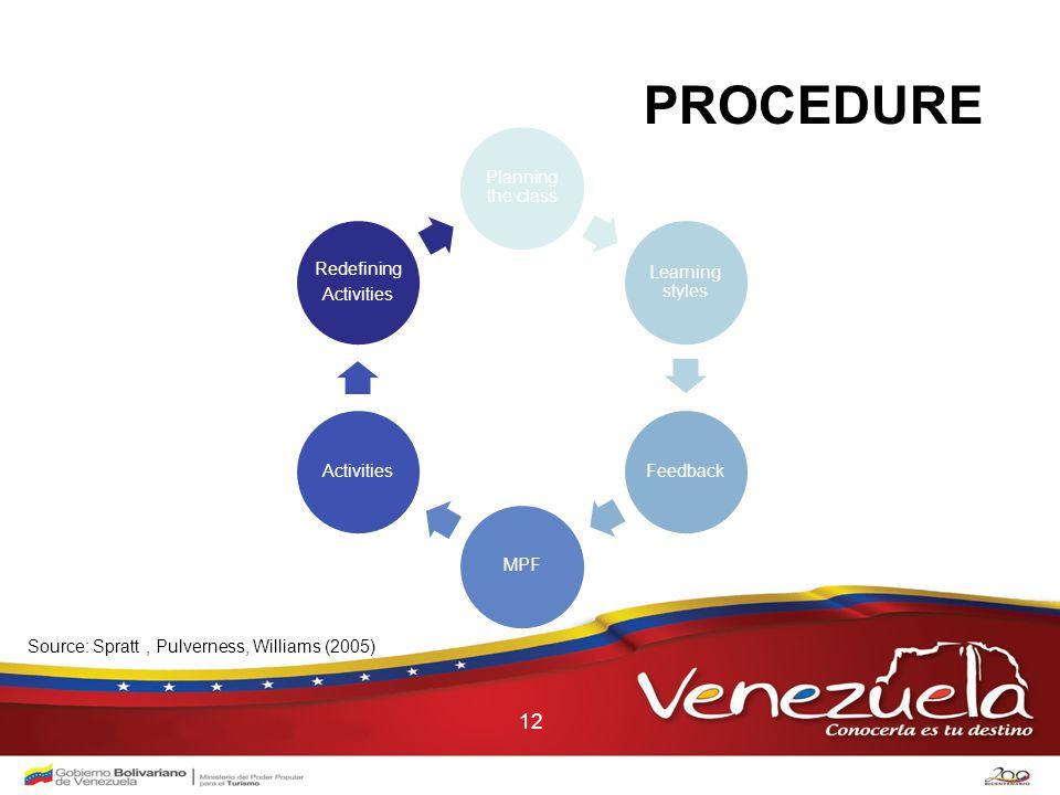12 PROCEDURE Planning the class Learning styles FeedbackMPFActivities Redefining Activities Source: Spratt, Pulverness, Williams (2005)