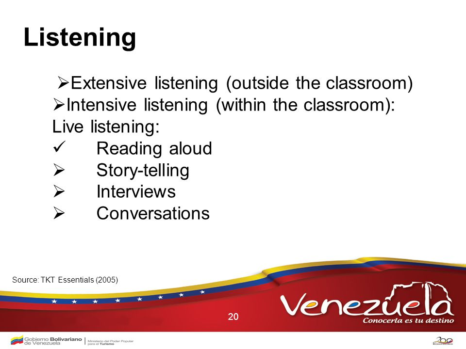20 Listening  Extensive listening (outside the classroom)  Intensive listening (within the classroom): Live listening: Reading aloud  Story-telling  Interviews  Conversations Source: TKT Essentials (2005)