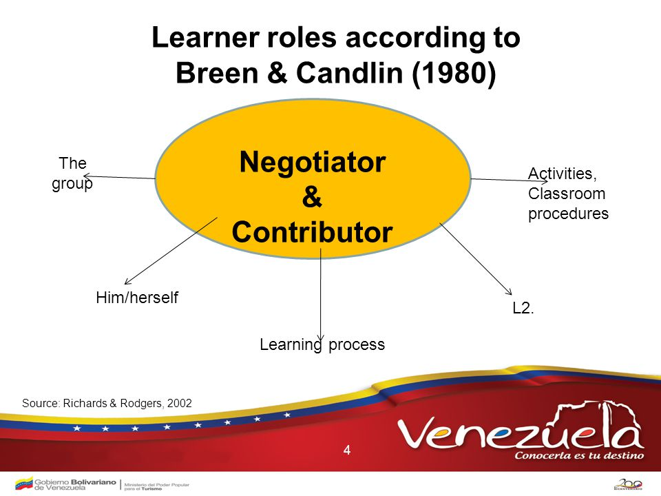 4 Learner roles according to Breen & Candlin (1980) Negotiator & Contributor L2.