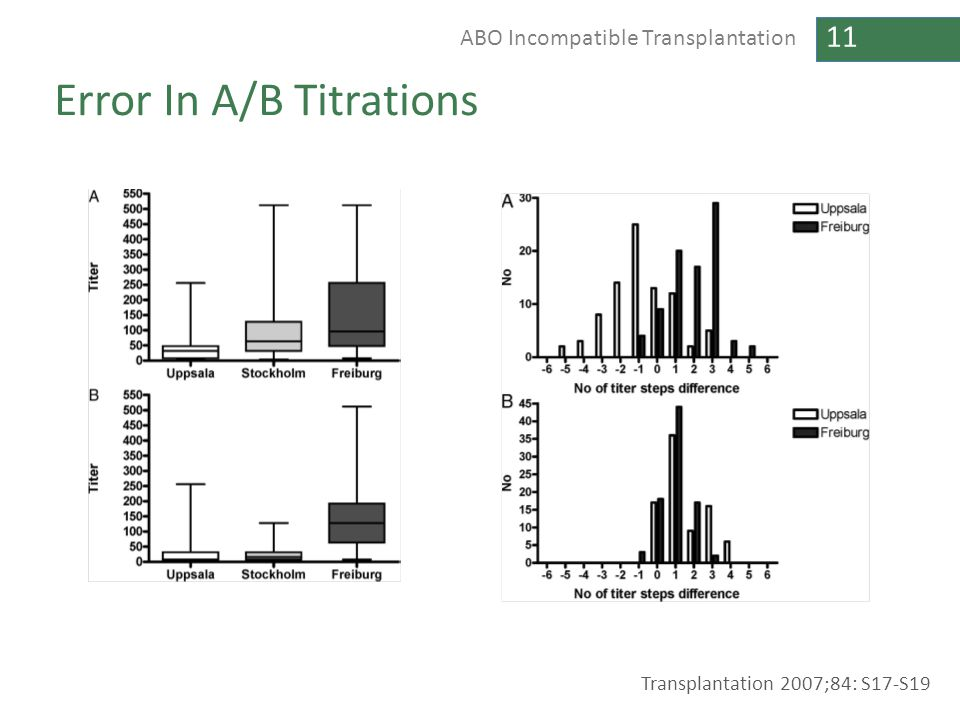 11 ABO Incompatible Transplantation Error In A/B Titrations Transplantation 2007;84: S17-S19