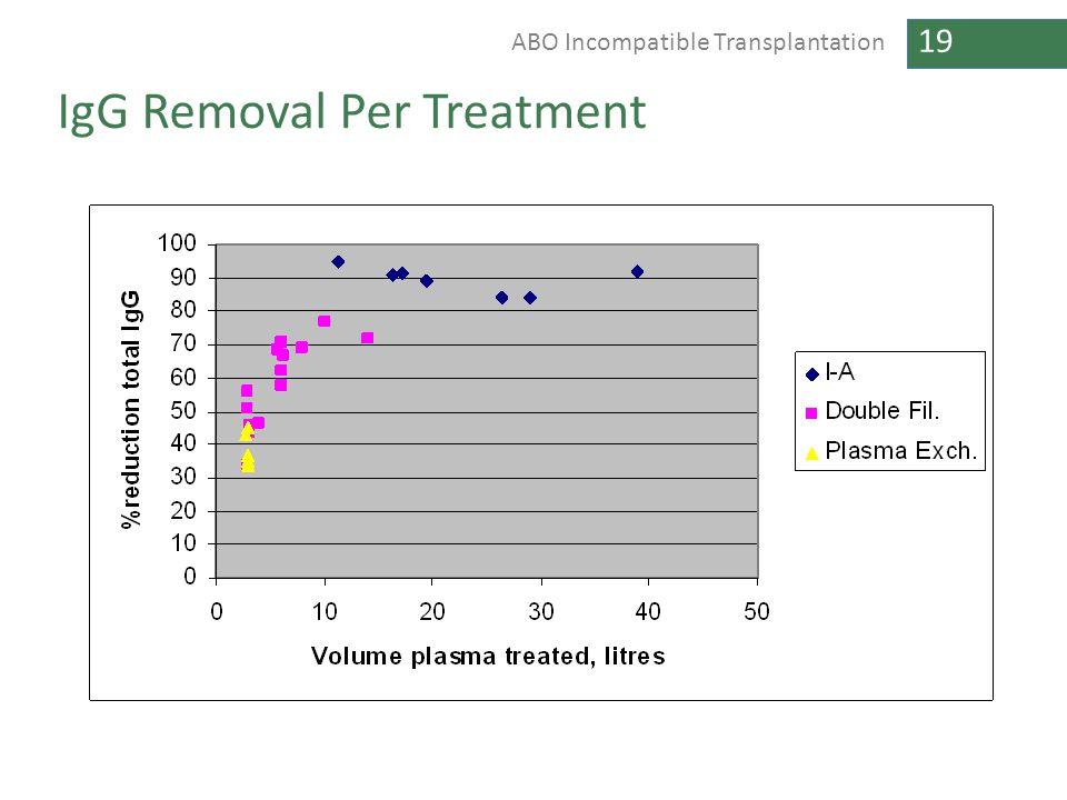19 ABO Incompatible Transplantation IgG Removal Per Treatment
