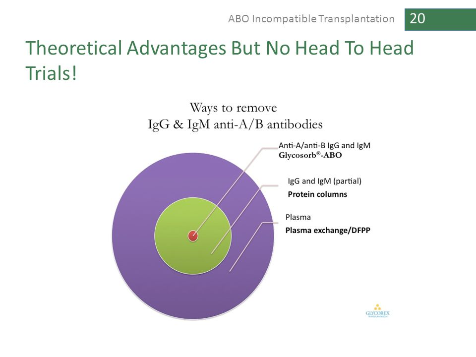 20 ABO Incompatible Transplantation Theoretical Advantages But No Head To Head Trials!