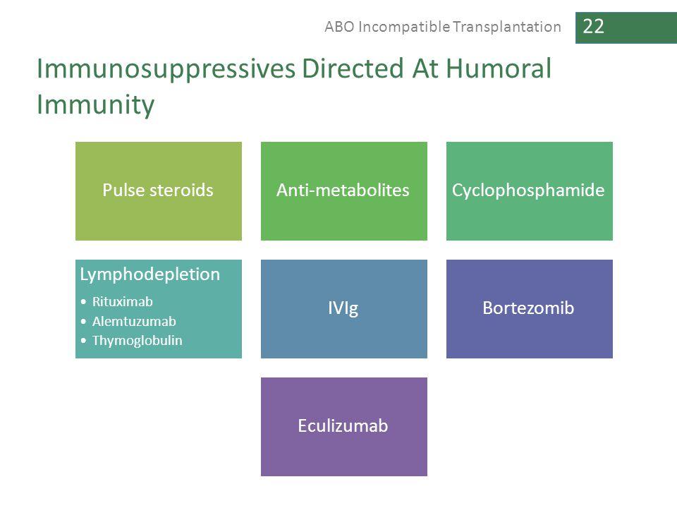 22 ABO Incompatible Transplantation Immunosuppressives Directed At Humoral Immunity Pulse steroidsAnti-metabolitesCyclophosphamide Lymphodepletion Rit