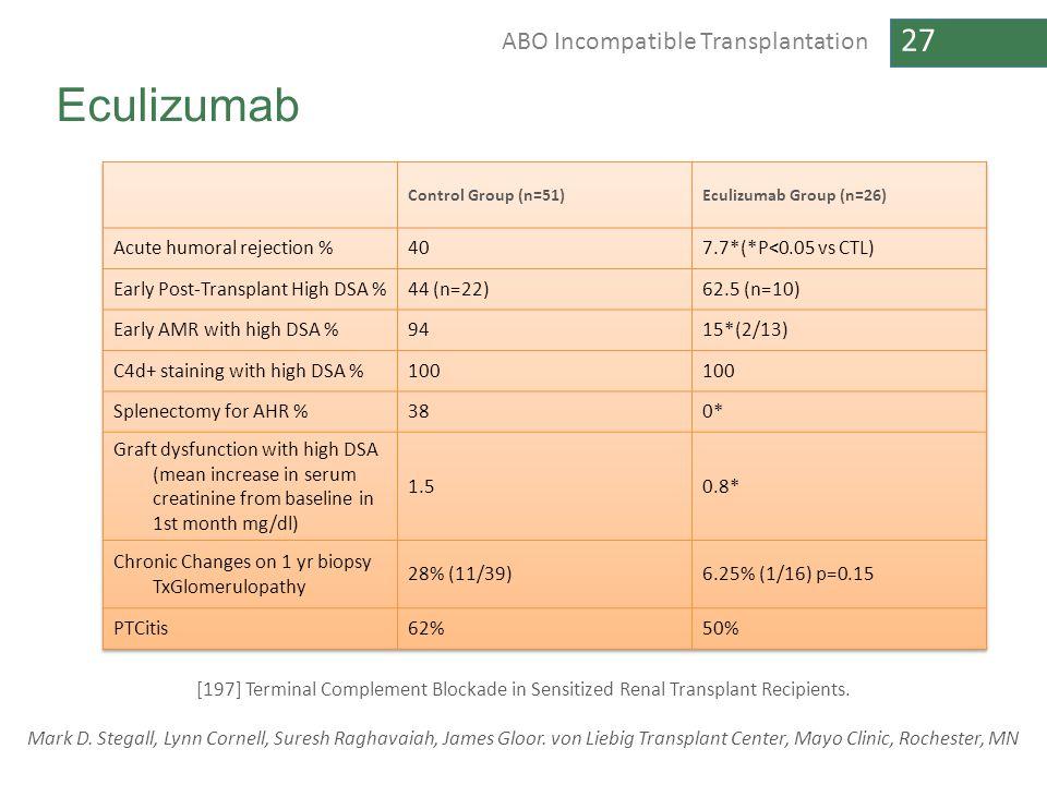 27 ABO Incompatible Transplantation Eculizumab [197] Terminal Complement Blockade in Sensitized Renal Transplant Recipients. Mark D. Stegall, Lynn Cor