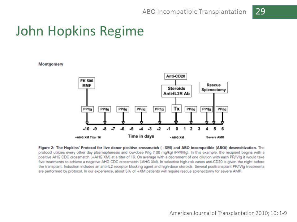 29 ABO Incompatible Transplantation John Hopkins Regime American Journal of Transplantation 2010; 10: 1-9