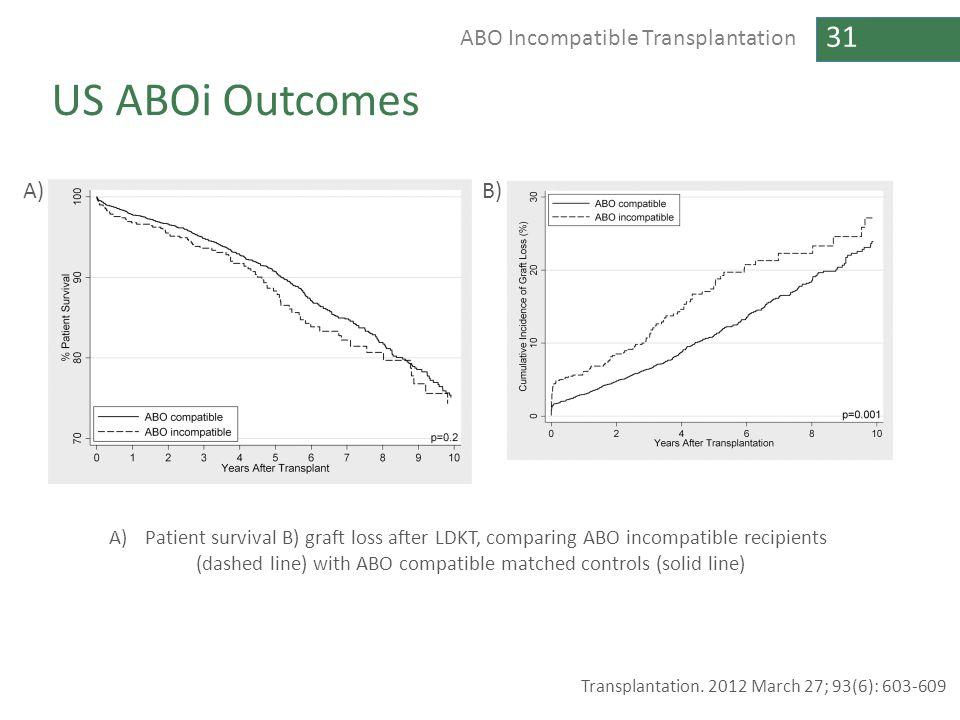 31 ABO Incompatible Transplantation US ABOi Outcomes Transplantation. 2012 March 27; 93(6): 603-609 A)Patient survival B) graft loss after LDKT, compa