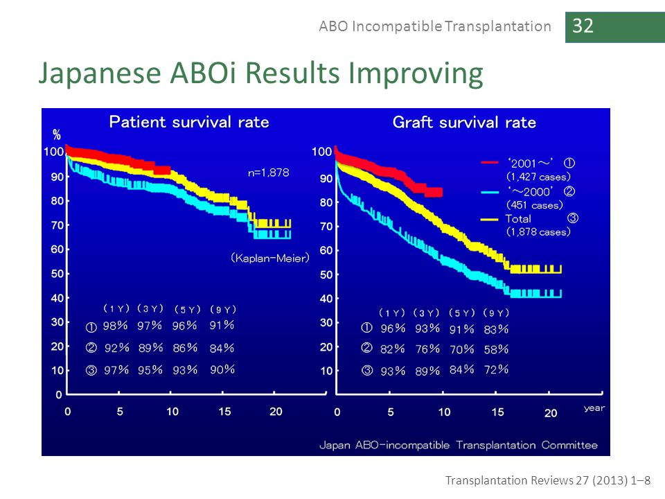 32 ABO Incompatible Transplantation Japanese ABOi Results Improving Transplantation Reviews 27 (2013) 1–8