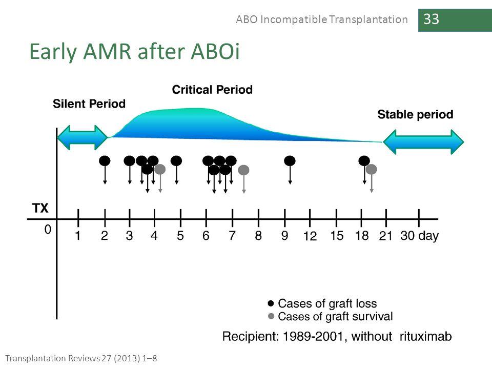 33 ABO Incompatible Transplantation Early AMR after ABOi Transplantation Reviews 27 (2013) 1–8