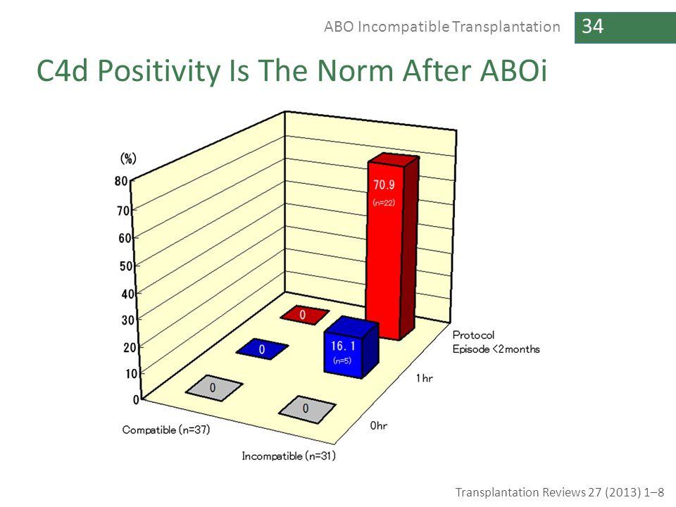 34 ABO Incompatible Transplantation C4d Positivity Is The Norm After ABOi Transplantation Reviews 27 (2013) 1–8