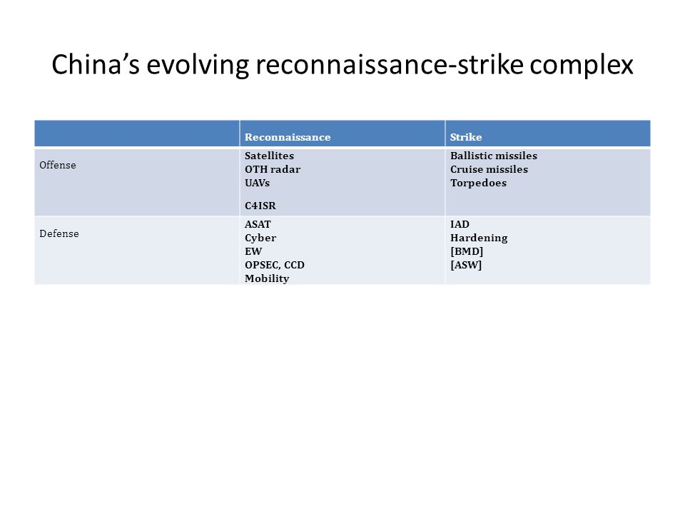 China's evolving reconnaissance-strike complex ReconnaissanceStrike Offense Satellites OTH radar UAVs C4ISR Ballistic missiles Cruise missiles Torpedoes Defense ASAT Cyber EW OPSEC, CCD Mobility IAD Hardening [BMD] [ASW]