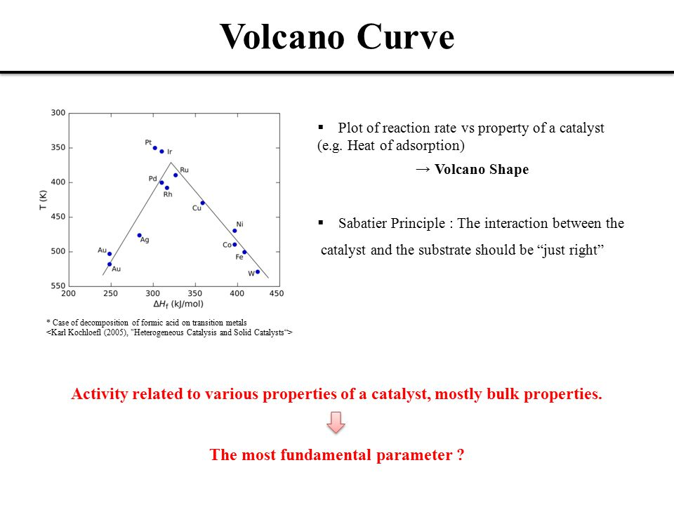 Volcano Curve  Plot of reaction rate vs property of a catalyst (e.g.