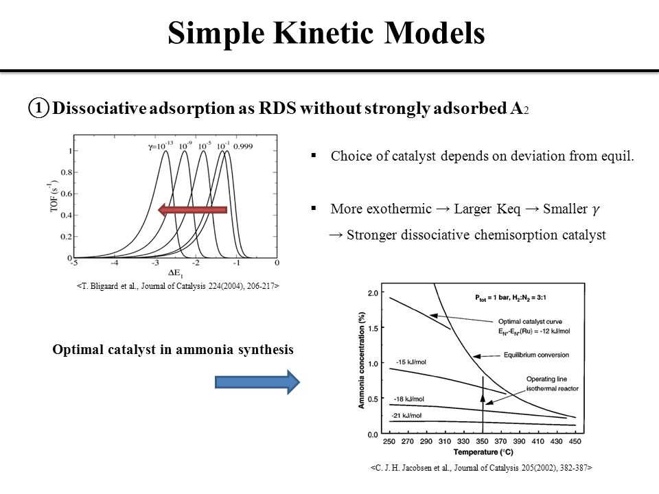 Simple Kinetic Models ① Dissociative adsorption as RDS without strongly adsorbed A 2 Optimal catalyst in ammonia synthesis