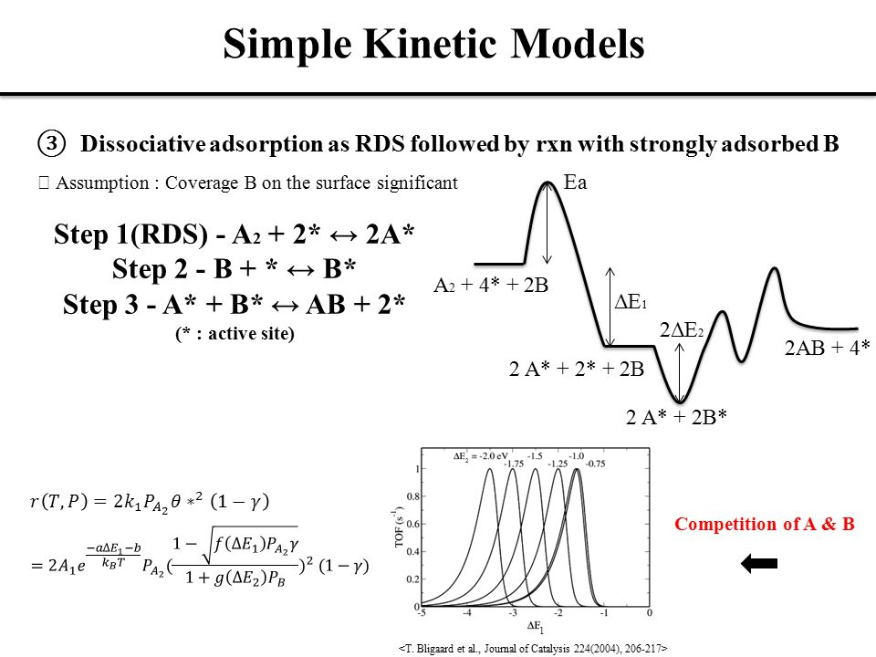 Simple Kinetic Models ③ Dissociative adsorption as RDS followed by rxn with strongly adsorbed B ※ Assumption : Coverage B on the surface significant Step 1(RDS) - A 2 + 2* ↔ 2A* Step 2 - B + * ↔ B* Step 3 - A* + B* ↔ AB + 2* (* : active site) A 2 + 4* + 2B 2 A* + 2* + 2B 2AB + 4* Ea ΔE 1 2 A* + 2B* 2ΔE 2 1 2 Competition of A & B