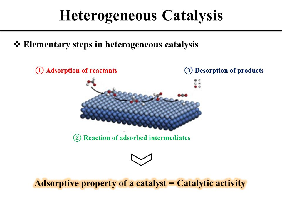 Heterogeneous Catalysis  Elementary steps in heterogeneous catalysis ① Adsorption of reactants ② Reaction of adsorbed intermediates ③ Desorption of products