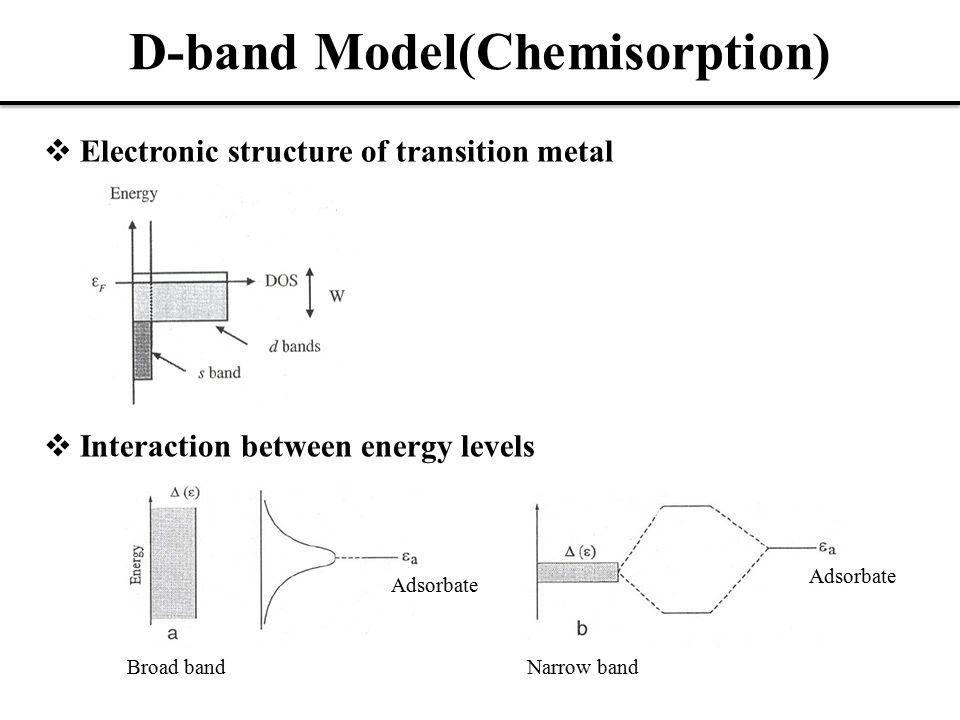 D-band Model(Chemisorption)  Formation of a chemical bond Antibonding Bonding  Strong vs Weak chemisorption E d - E F