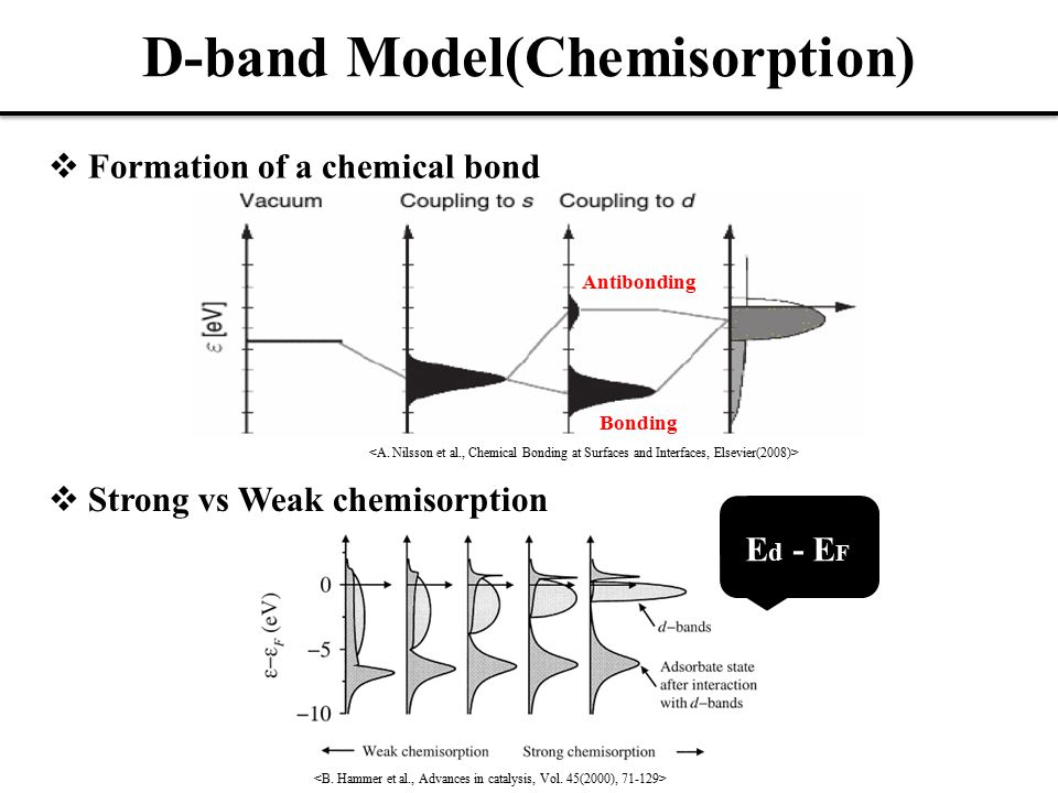 D-band Model(Chemisorption)  Formation of a chemical bond Antibonding Bonding  Strong vs Weak chemisorption E d - E F