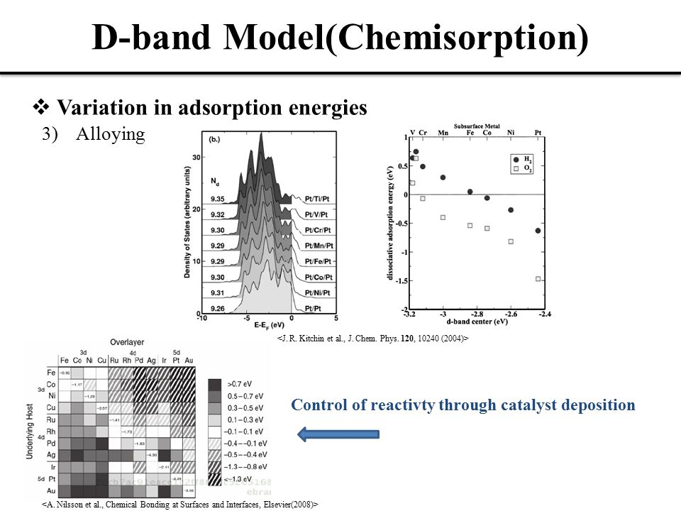 Universality of BEP relation Ammonia Synthesis -1.27eV -0.38eV -0.10eV -0.84eV -0.70eV -0.59eV 1.37eV NO reduction catalysis Pt(-1.27eV) known to be one of the best catalysts