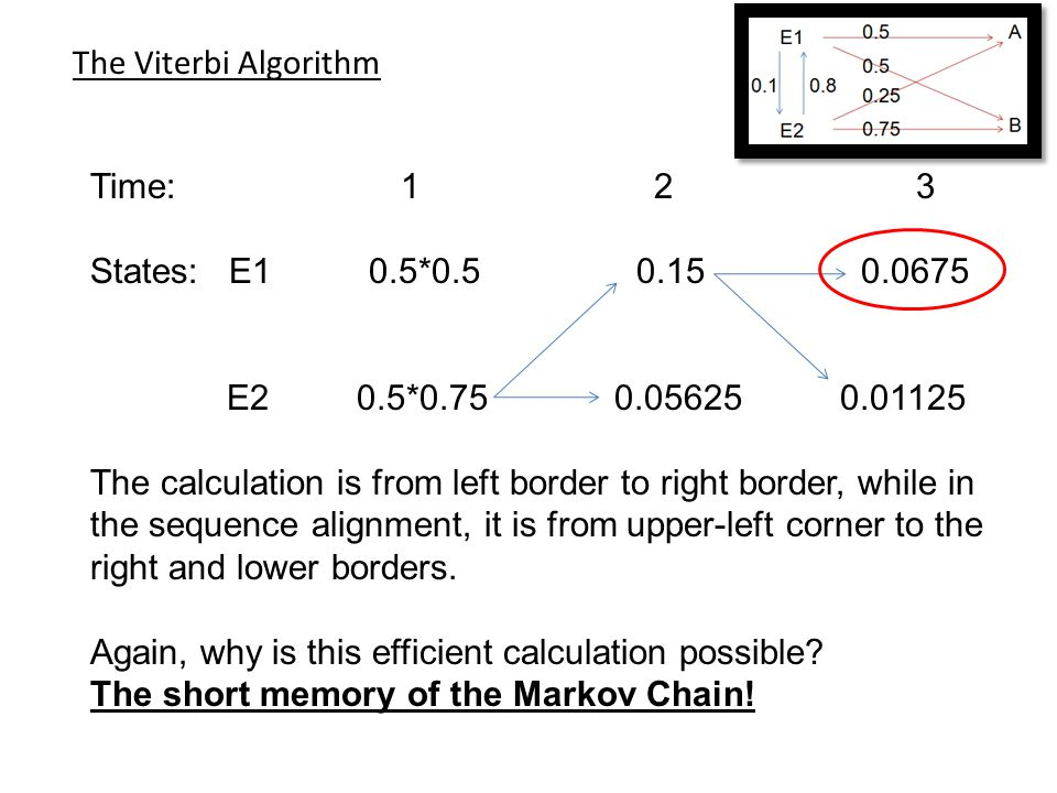 The Viterbi Algorithm Time: 1 2 3 States: E1 0.5*0.5 0.15 0.0675 E2 0.5*0.75 0.05625 0.01125 The calculation is from left border to right border, whil