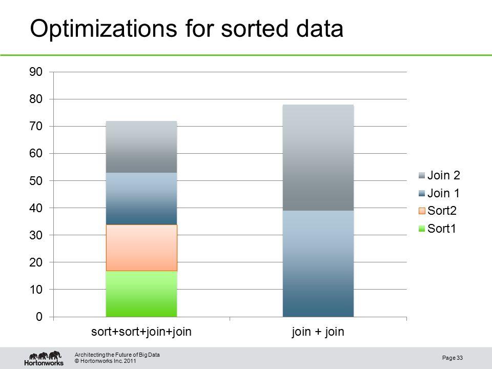 © Hortonworks Inc. 2011 Optimizations for sorted data Page 33 Architecting the Future of Big Data
