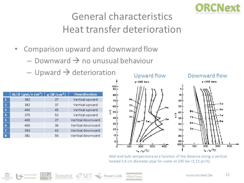 www.orcnext.be General characteristics Heat transfer deterioration 13 Wall and bulk temperature as a function of the distance along a vertical heated