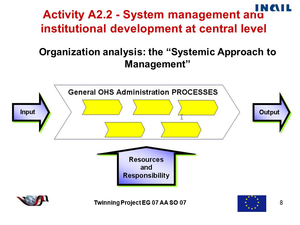 Twinning Project EG 07 AA SO 07 8 Activity A2.2 - System management and institutional development at central level Organization analysis: the Systemic Approach to Management